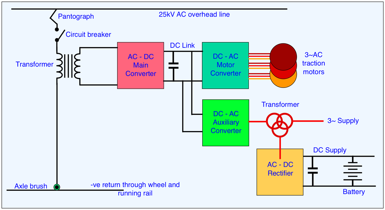 Train Equipment The Railway Technical Website Prc Rail Solve Battery Disconnect Switch Wiring Dilema Once And For All Figure 4 Schematic Of A 25kv Ac Overhead System But It Is Similar Dc Systems Except Absence Transformer Converter