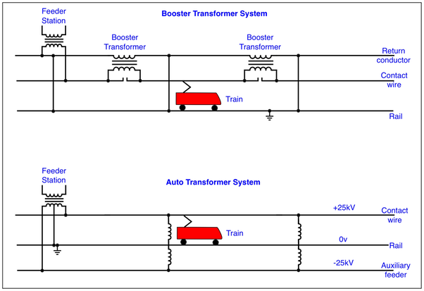 Electric Traction Power on control transformer diagram