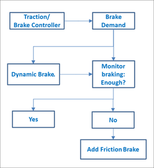 Brake demand plan pic v3