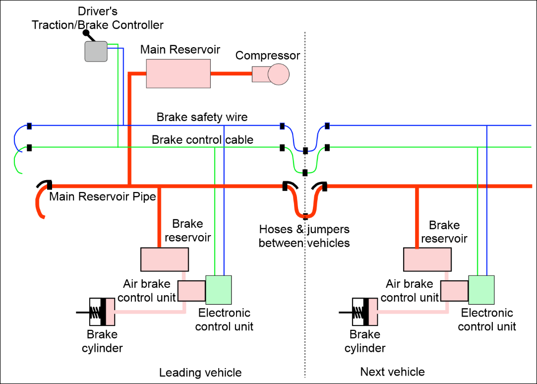Figure 3: Schematic of electro-pneumatic brake system without a brake pipe  or triple valve. The braking continuity of the train is based on the  provision of ...