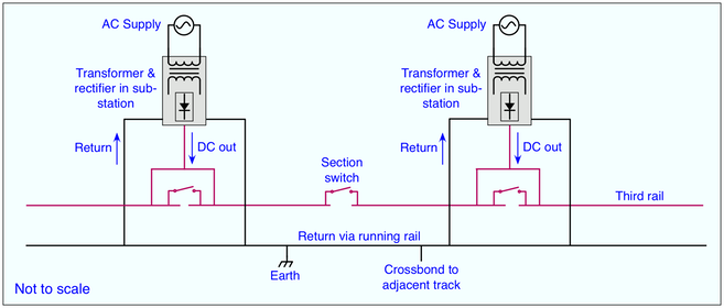 transformer diagram schematic with Electric Traction Power on Motion Control Using Lvdt And Rvdt Devices besides Chemical Grounding Electrode Earthing besides Hacking The Schumacher Speed Charge For Phev Ev Use likewise Help Reading This Schematic Regarding High Voltage Coils together with Electric Traction Power.