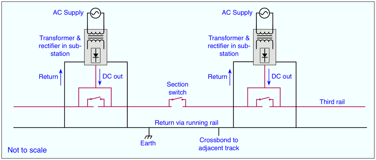Electric Traction Power | The Railway Technical Website | PRC Rail
