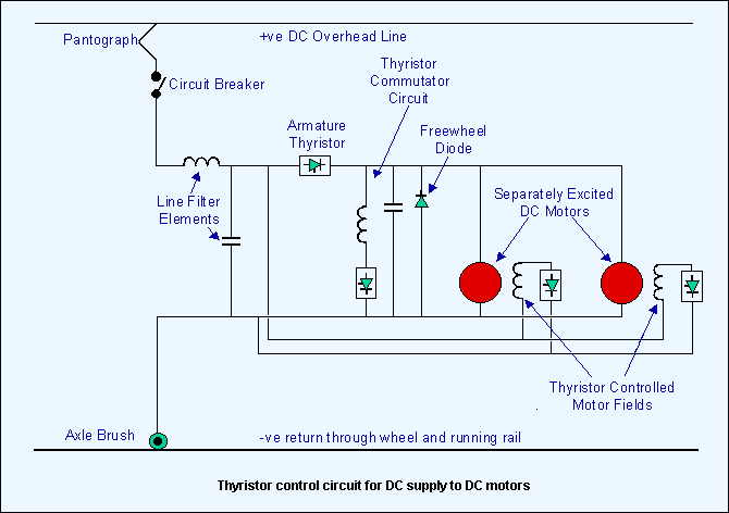 Electric Traction Control | The Railway Technical Website | PRC Rail  Consulting Ltd