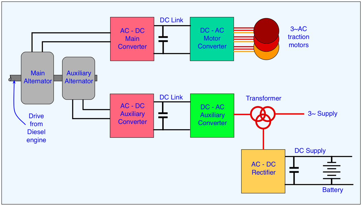 Train Equipment The Railway Technical Website Prc Rail Diesel Power Plant Block Diagram Figure 5 Schematic Of Main And Auxiliary Electric Systems On A Locomotive Author