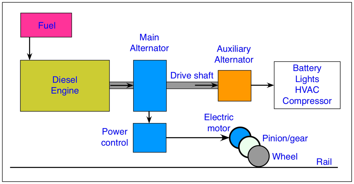train equipment the railway technical website prc railfigure 1 block diagram of a diesel electric locomotive showing the basic arrangement of the equipment the locomotive has to carry its own fuel to provide