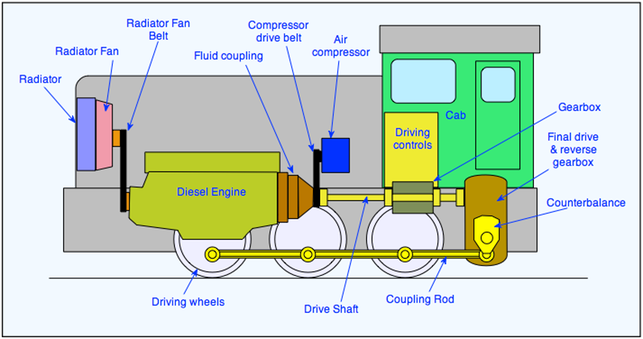 diesel locomotives the railway technical website prc rail rh railway technical com  diesel locomotive engine diagram