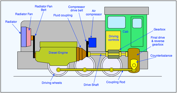 figure 3: a diesel-mechanical locomotive is the simplest type of diesel  locomotive  it has a direct mechanical link between the diesel engine and  the wheels