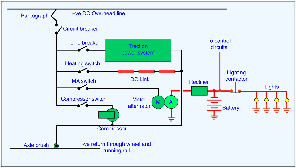 Train Equipment The Railway Technical Website Prc Rail Ac Generator Voltage Wiring Diagram Figure 3 Schematic For A Dc Electric Supply System On An Emu Current Collected By Pantograph Or Shoe 3rd Is Divided Between