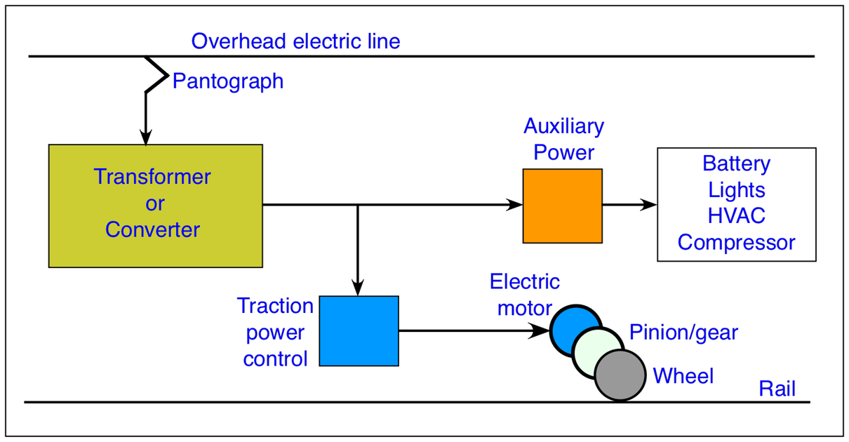 figure 2: block diagram of an electric locomotive showing the basic  arrangement of the equipment  the locomotive collects electrical energy  from an overhead