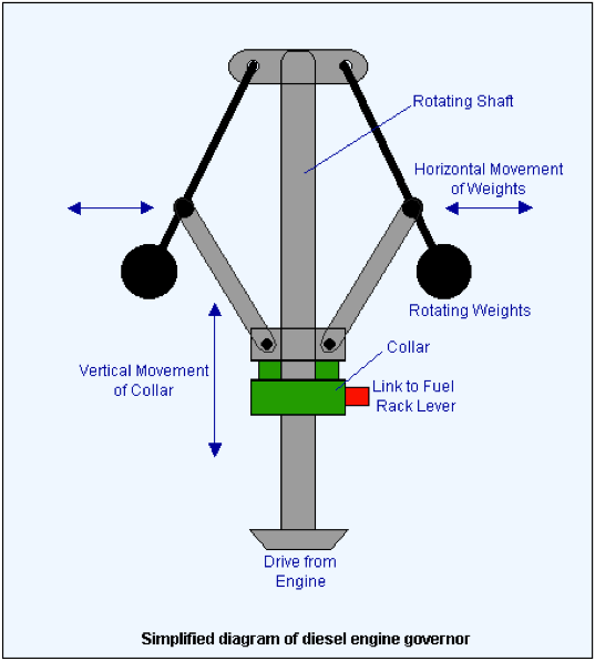 figure 4: diagram of a traditional diesel engine governor  it consists of a  rotating shaft, driven by the diesel engine  a pair of flyweights are  linked to