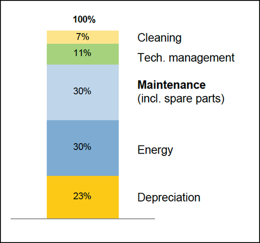 19f80e8371b Figure 1: A chart showing the cost of a train's maintenance as part of its  life cycle costs. Maintenance shares the highest levels of cost with energy.