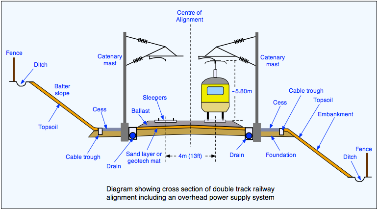Infrastructure | The Railway Technical Website | PRC Rail Consulting Ltd