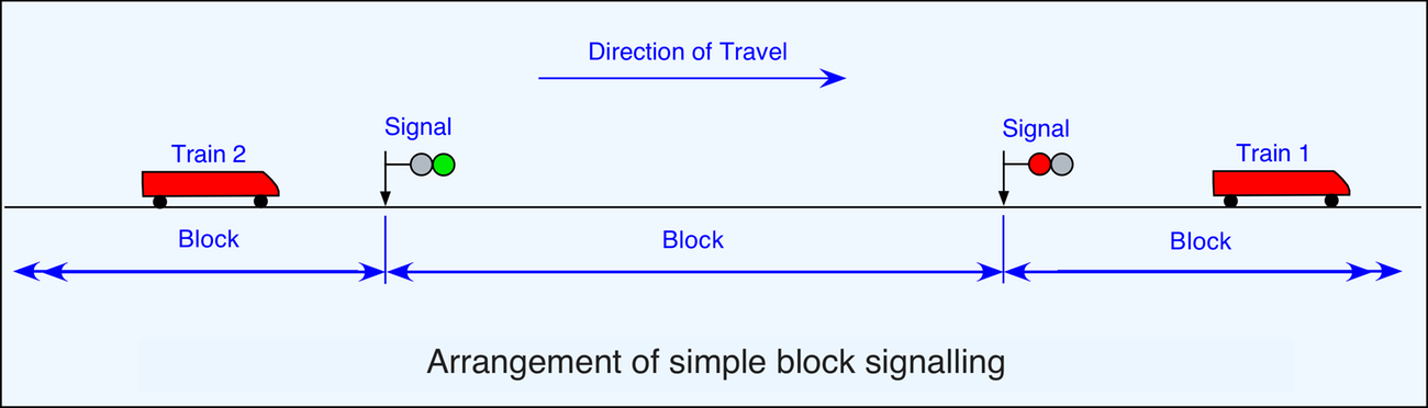 Signalling | The Railway Technical Website | PRC Rail