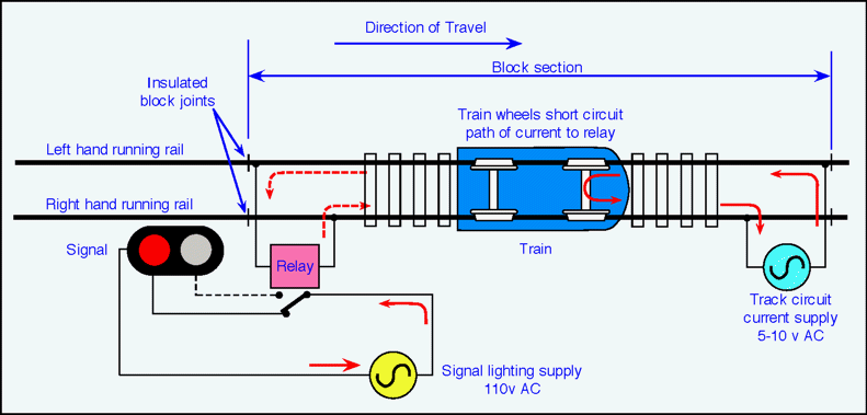 Signalling | The Railway Technical Website | PRC Rail Consulting LtdThe Railway Technical Website