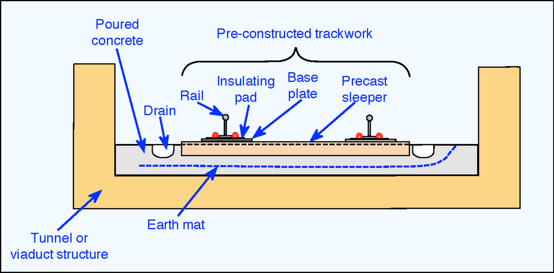Infrastructure | The Railway Technical Website | PRC Rail ... on