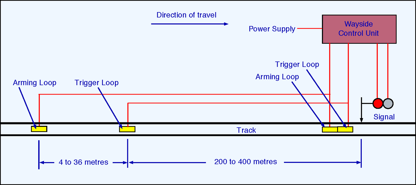 Train Protection The Railway Technical Website Prc Rail 1956 Ford Mainline Wiring Diagram Figure 4 Schematic Of Tpws Setup On Approach To A Stop Signal Arming Loop Switches Timer And Trigger Assesses Time Elapsed