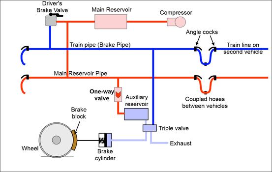 Brakes the railway technical website prc rail