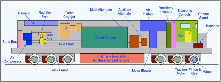 diesel locomotives the railway technical website prc railfigure 2 schematic of diesel electric locomotive showing the main parts of a standard us design diagram author