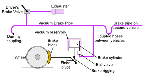 Figure 1 Principal Parts Of The Vacuum Brake System This Diagram Shows As Applied To An Electric Or Diesel
