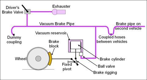 Vacuum Brakes The Railway Technical Website Prc Rail Consulting Ltd