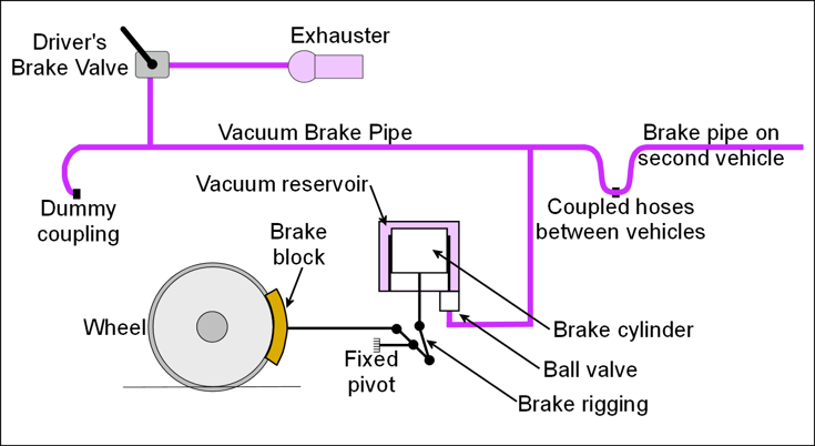 Vacuum Brakes | The Railway Technical Website | PRC Rail