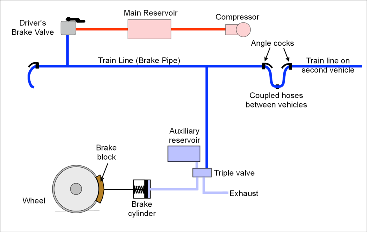 figure 1: schematic of air brake system  the air is drawn into a compressor  and stored in a main reservoir at 7-10 bar (100-140 lbs/sq in)  compressed  air