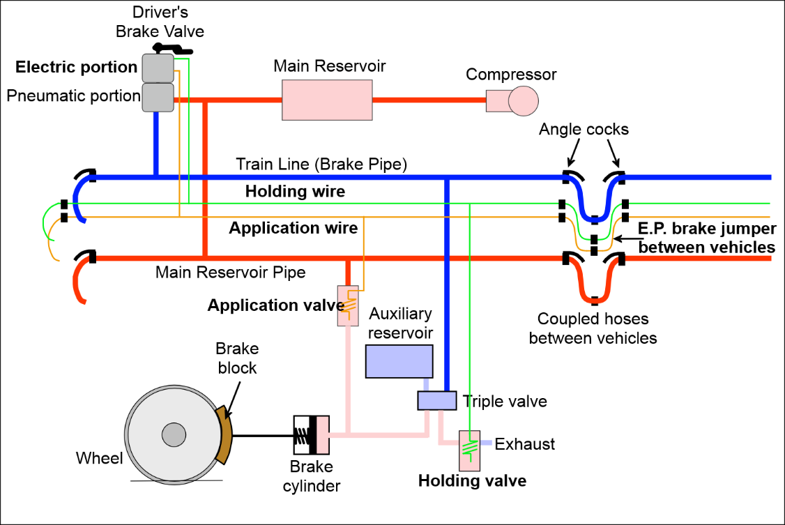 Electro Pneumatic Brakes The Railway Technical Website Prc Rail 4 Wire Brake Controller Diagram Figure 2 Schematic For Ep Control In Release Position All Contacts Are Open And E P Valves On Each Car De Energised